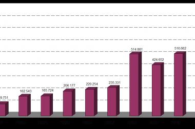 Đánh giá tình hình phát triển ngành công nghiệp sản xuất sơn Việt Nam